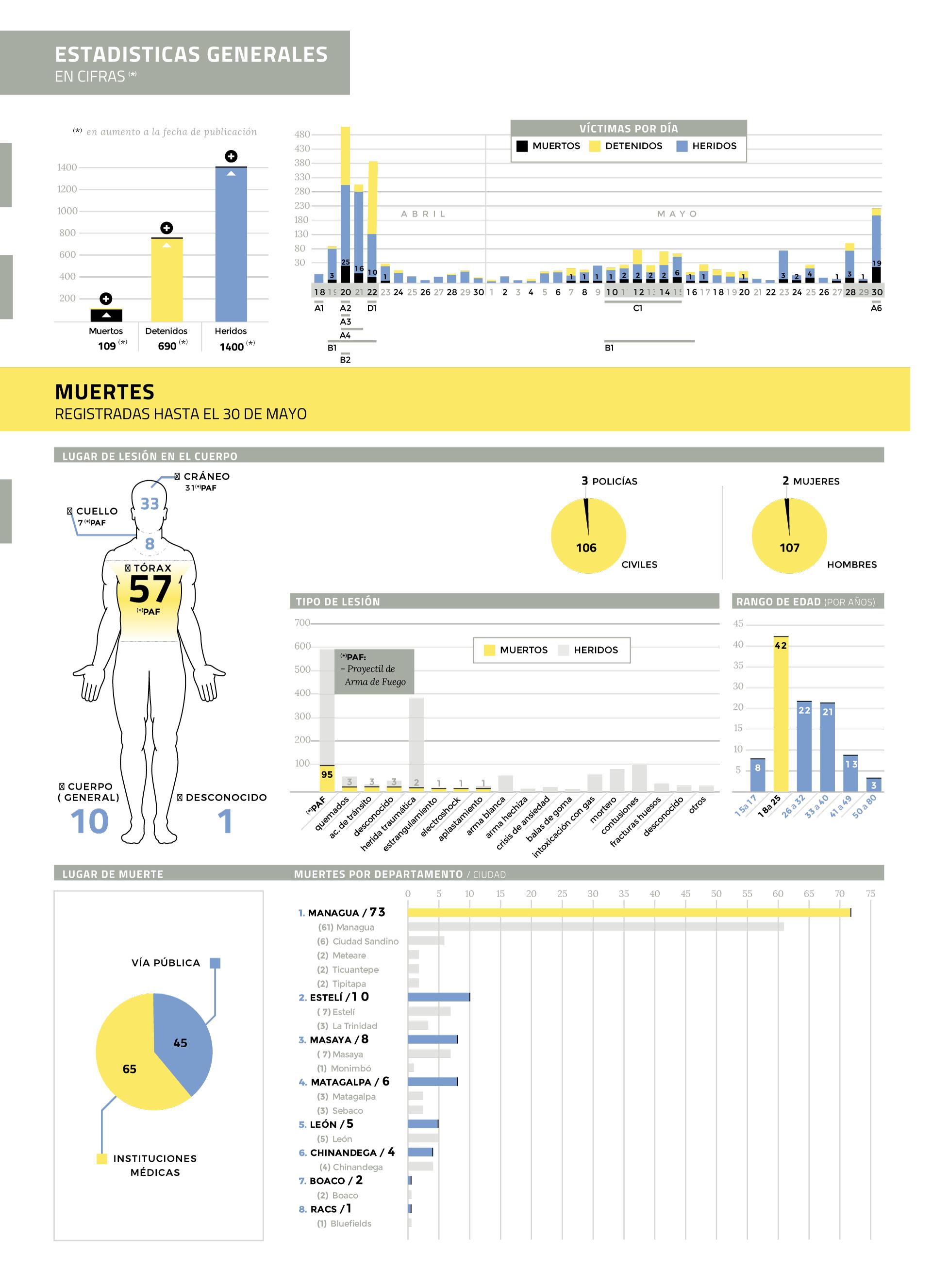 Estadísticas GIEI